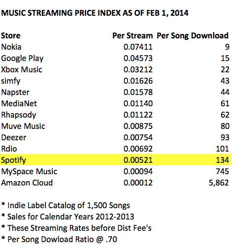 How much does itunes pay per stream